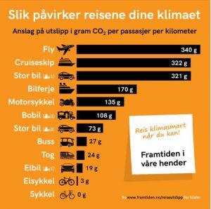 Tog og klima: Denne oversikten viser CO2-utslipp per passasjer per kilometer for ulike reisemåter.